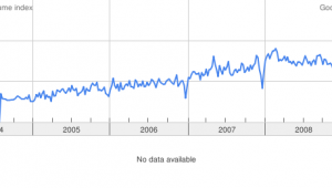 Digital Signage graph from Google Trends