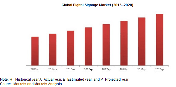 Digital Signage Market growth